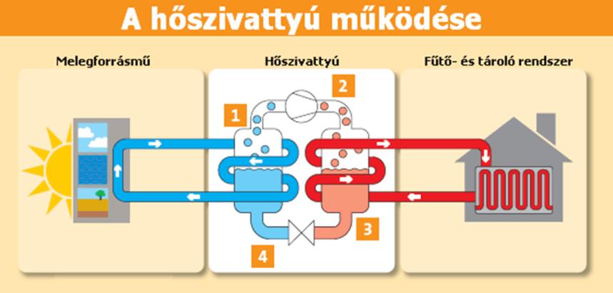 Hőszivattyú működése - Klimaszezon.hu